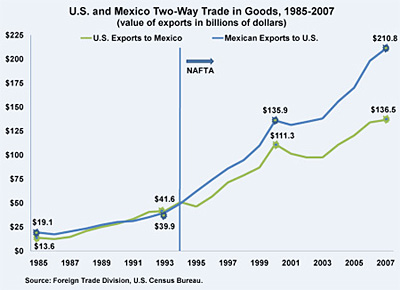 advantages disadvantages nafta Nafta (north american free trade agreement) and its disadvantages in mexico nafta has had its advantages and disadvantages on mexico nafta, just like anything else has its advantages and disadvantages one of the main disadvantages that nafta has brought to mexico was that it caused many of their farmers to be put out of the farming business.